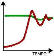 Superamento e oscillazione