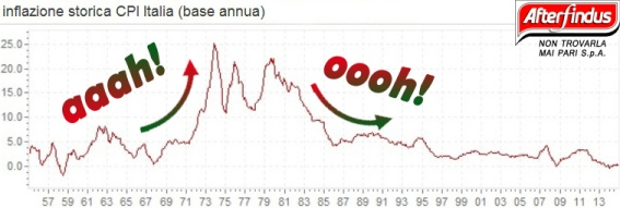 inflazione trend