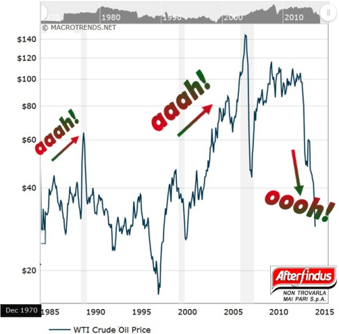 petrolio trend.jpg